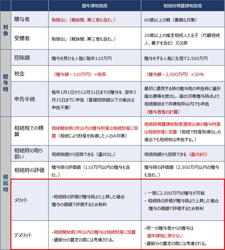 「暦年課税制度」と「相続時精算課税制度」の特徴